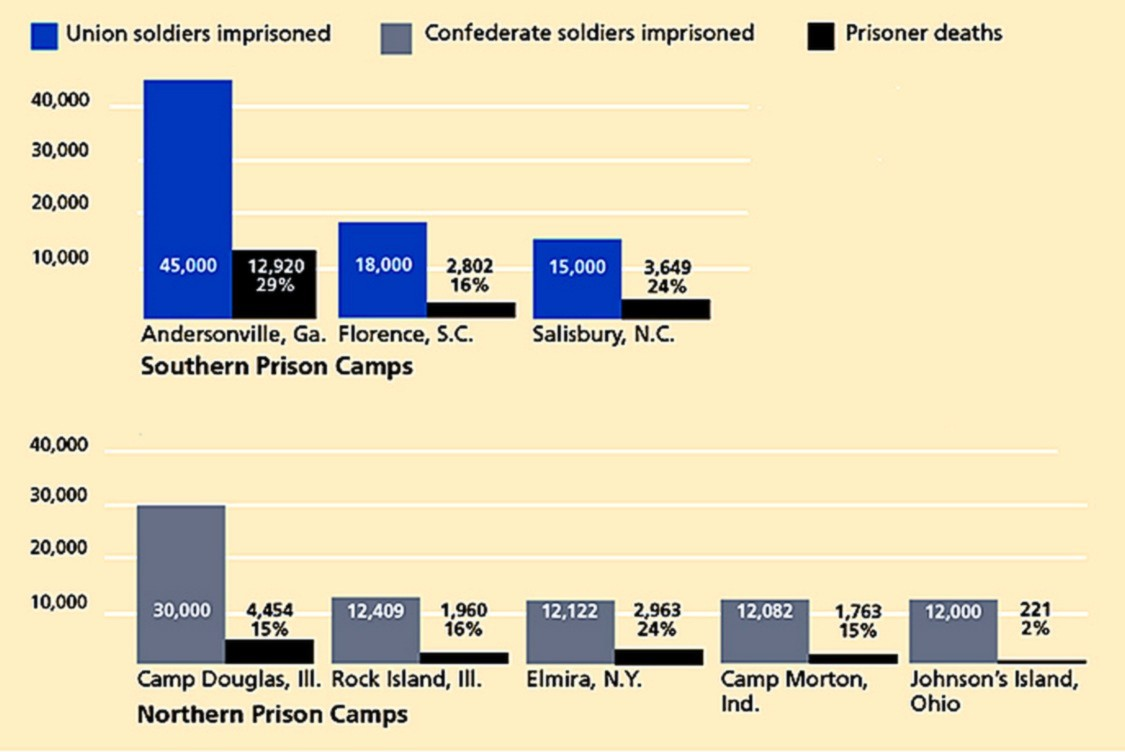 Northern and Southern Civil War Prisons.jpg